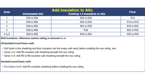 Insulation R-value Chart in Kentucky KY